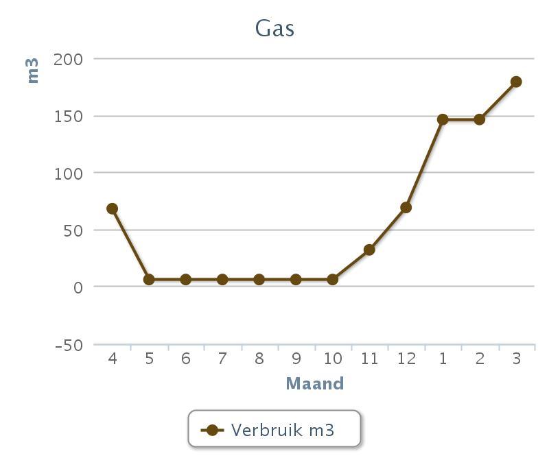 Gasverbruik