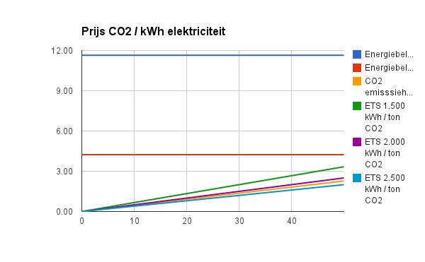 CO2 opslag/kWh elektriciteit
