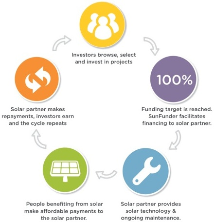 How SunFunder works_cropped for website_bold