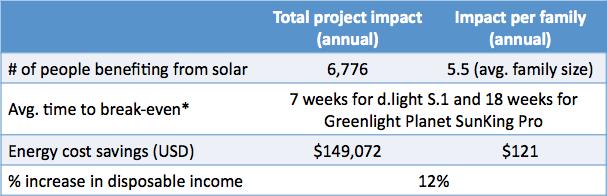 SolarAid impact chart 1200 solarllights Zambia