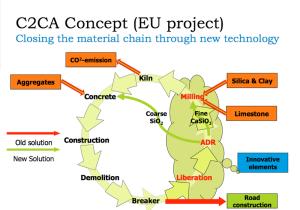 C2Ca concept