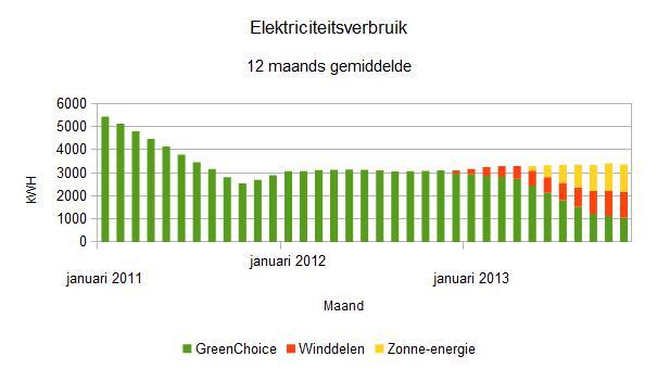 2013 november 12 maand elektriciteitsverbruik