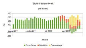2013 november elektriciteitsverbruik per maand