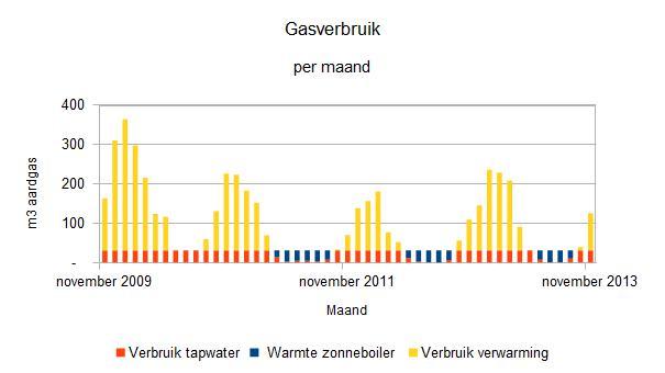 2013 november gasverbruik per maand