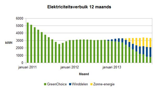2013-december-elektriciteitsverbruik jaarbasis