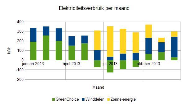 2013-december-elektriciteitsverbruik per maand