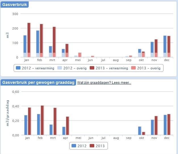 2013-december-gasverbruik per maand vergeleken met 2012