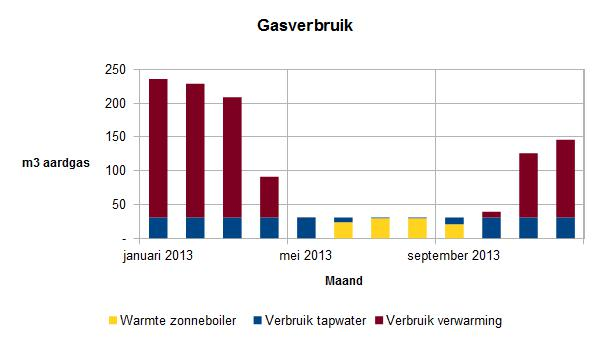 2013-december-gasverbruik per maand