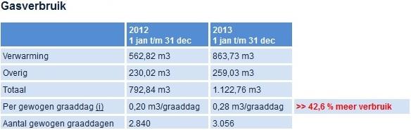 2013-december-gasverbruik vergeleken met 2012