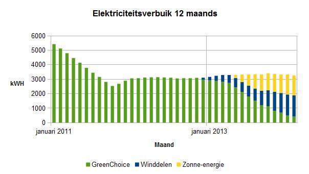 2014 februari 12 maands elektriciteitsverbruik