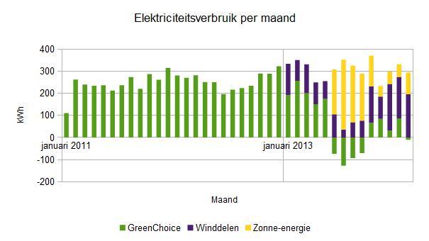 2014 februari elektriciteitsverbruik per maand