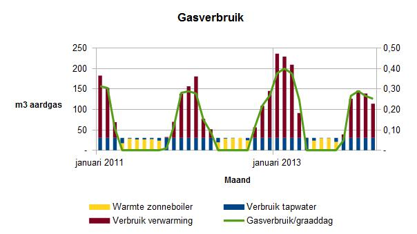 2014 februari gasverbruik per maand