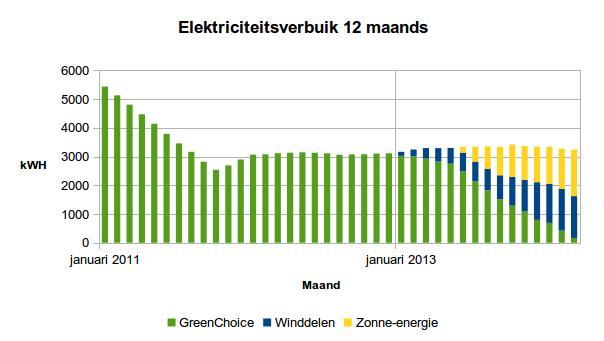 2014 maart 12 maands elektriciteitsverbruik