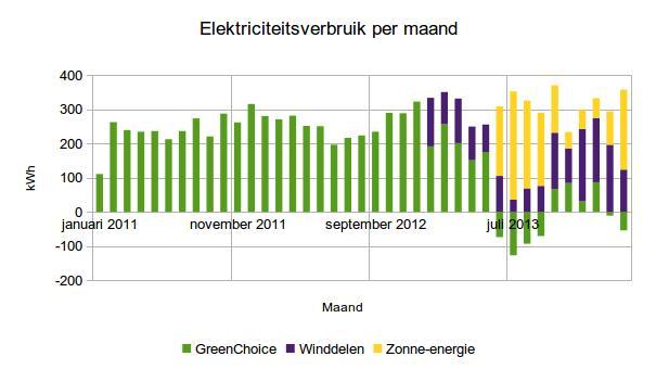 2014 maart elektriciteitsverbruik per maand