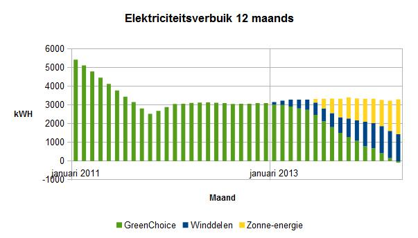 2014 april 12 maands elektriciteitsverbruik
