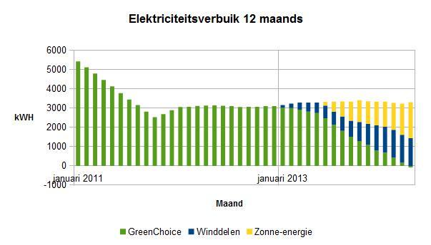 2014 april 12 maands elektriciteitsverbruik