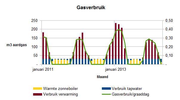 2014 april gasverbruik per maand