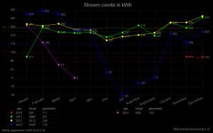 2014-april-stroom_combi