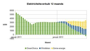 2014 mei elektriciteitsverbruik 12 maands