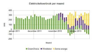 2014 mei elektriciteitsverbruik per maand