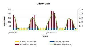 2014 mei gasverbruik per maand