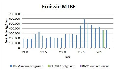 MTBE_emissie_ontgassen