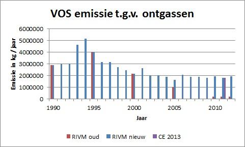 Ontgassen_VOS_emissie