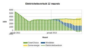 2014-augustus-elektriciteitsverbruik-12maands