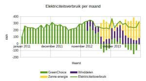 2014-augustus-elektriciteitsverbruik-per-maand