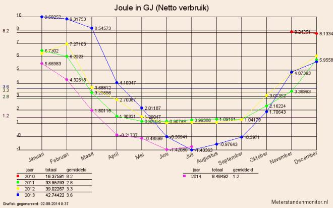 Netto energieverbruik in giga Joules per maand