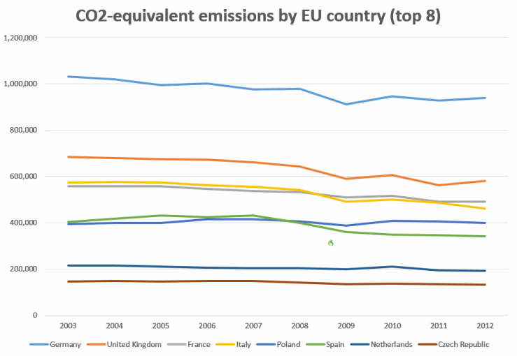 Agst_dat_energiewende_werkt_afb_4_63co2emissionsbycountry