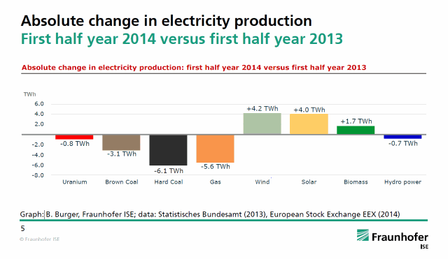 Angst_dat_energietransitie_werkt_afb_3_63changeelectricityproduction2014