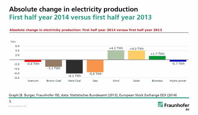 Angst_dat_energietransitie_werkt_afb_3_63changeelectricityproduction2014
