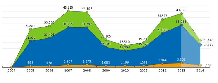 yearly-rpu-labels-area-2004_2014