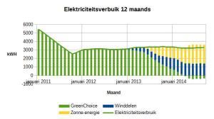 Elektriciteitsverbruik en opwekking op jaarbasis (doorlopend cumulatief)