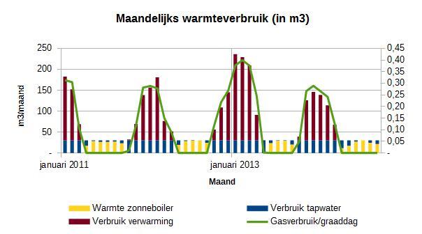 Gasverbruik per maand sinds januari 2011