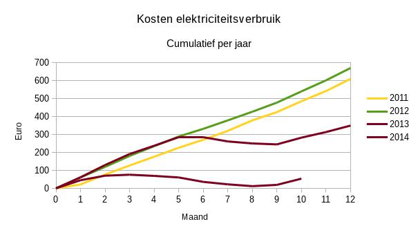 Kosten elektriciteitsverbruik cumulatief per maand.