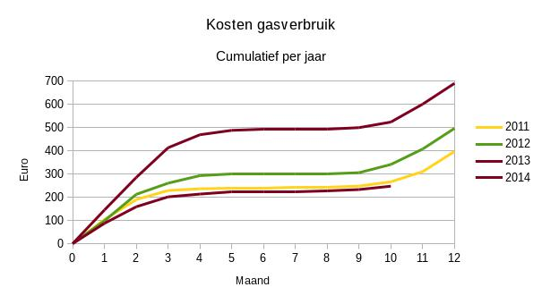 2014-10 gaskosten energierekening