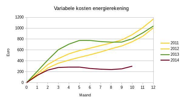2014-10 Variabele kosten energierekening