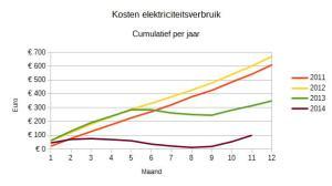 Cumulatieve kosten elektriciteitsverbruik per maand.