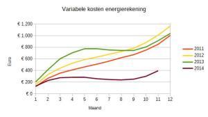 Variabele kosten energierekening (gas en elektriciteit) cumulatief per maand.