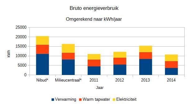 Bruto energieverbruik in kWh per jaar, opgedeeld naar tapwater, verwarming en elektriciteit. * Cijfers Nibud en MilieuCentraal op basis van tussenwoning bouwjaar 1991 met 4 personen en 30% warmtebehoefte voor warm tapwater.