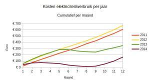 Ontwikkeling variabele elektriciteitskosten gedurende het jaar. Weergegeven als cumulatief.