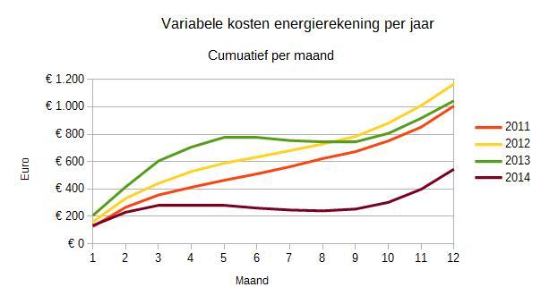 Variabele energiekosten per jaar vergeleken. Weergegeven zijn de cumulatieve kosten per maand.