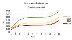 Vergelijking variabele kosten gasverbruik. Cumulatief gedurende het jaar.