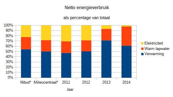 Aandeel verwarming, warm tapwater en elektriciteit in netto energieverbruik. * Cijfers Nibud en MilieuCentraal op basis van tussenwoning met bouwjaar 1991 en 4 persoonshuishouden. Uitgaande van 30% gasverbruik voor warm tapwater.