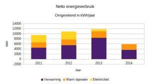 2014_netto_energieverbruik_in_kwh_jaar