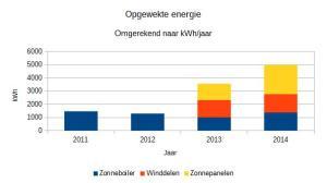 2014_opgewekte_energie_in_kwh_jaar