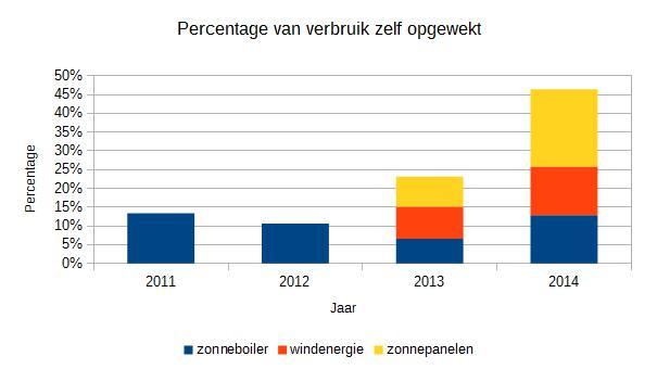 Energieverbruik 2014. Deel 1: verbruik, opwekking en variabelekosten