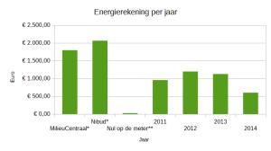 energierekening_totaal